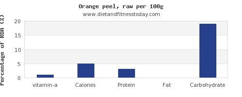 vitamin a and nutrition facts in an orange per 100g
