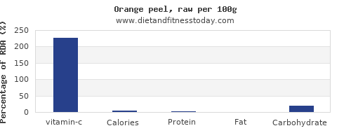 vitamin c and nutrition facts in an orange per 100g
