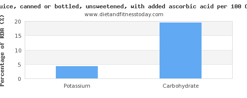 potassium and nutrition facts in apple juice per 100 calories
