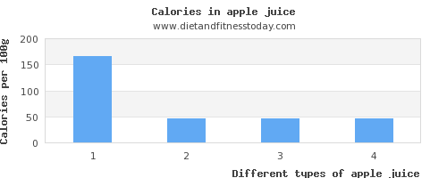 apple juice vitamin k per 100g