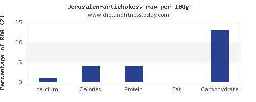calcium and nutrition facts in artichokes per 100g