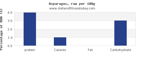 protein and nutrition facts in asparagus per 100g