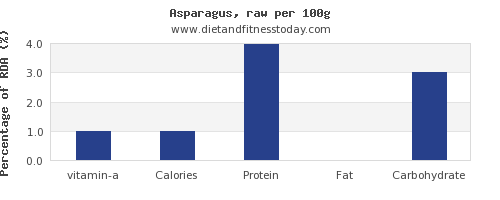 vitamin a and nutrition facts in asparagus per 100g