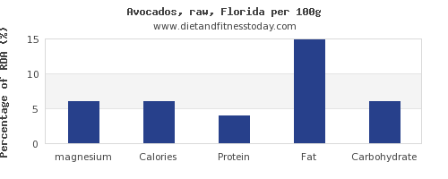 magnesium and nutrition facts in avocado per 100g