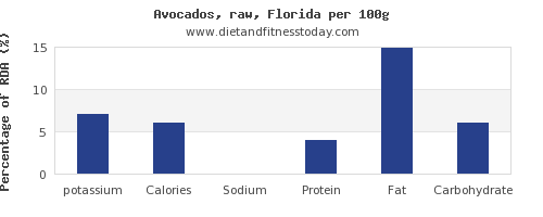 potassium and nutrition facts in avocado per 100g
