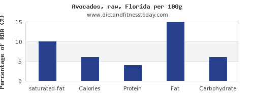 saturated fat and nutrition facts in avocado per 100g