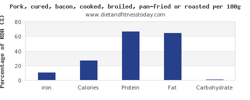 iron and nutrition facts in bacon per 100g