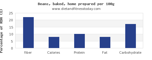fiber and nutrition facts in baked beans per 100g