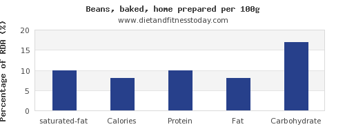 saturated fat and nutrition facts in baked beans per 100g