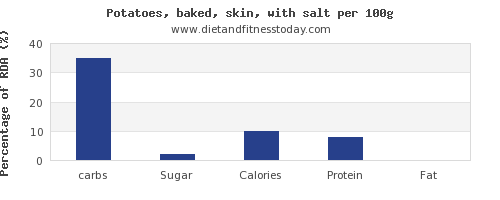 carbs and nutrition facts in baked potato per 100g