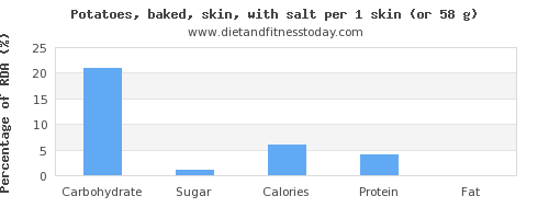 carbs and nutritional content in baked potato