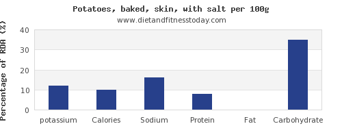 potassium and nutrition facts in baked potato per 100g