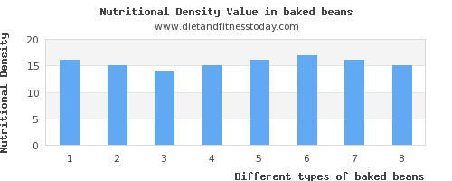 baked beans saturated fat per 100g