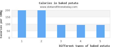 baked potato carbs per 100g