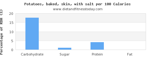 carbs and nutrition facts in baked potato per 100 calories