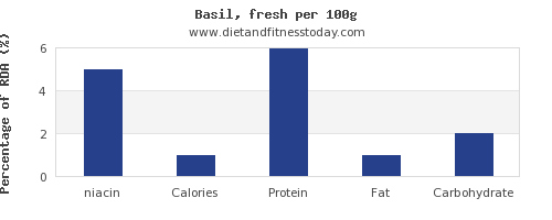 niacin and nutrition facts in basil per 100g