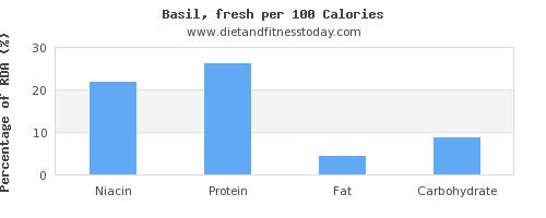 niacin and nutrition facts in basil per 100 calories