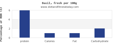 protein and nutrition facts in basil per 100g