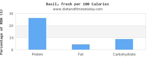 protein and nutrition facts in basil per 100 calories