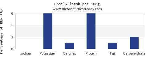 sodium and nutrition facts in basil per 100g
