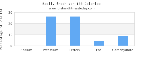 sodium and nutrition facts in basil per 100 calories