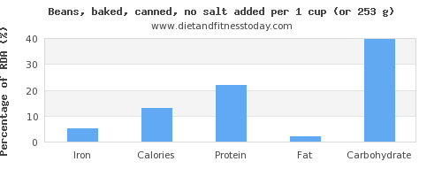 iron and nutritional content in beans
