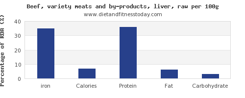 iron and nutrition facts in beef liver per 100g
