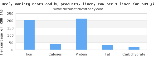 iron and nutritional content in beef liver