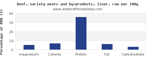 magnesium and nutrition facts in beef liver per 100g