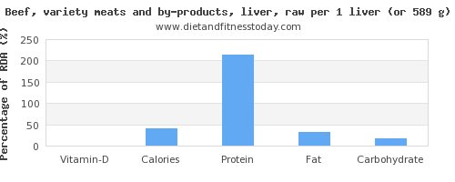 vitamin d and nutritional content in beef liver