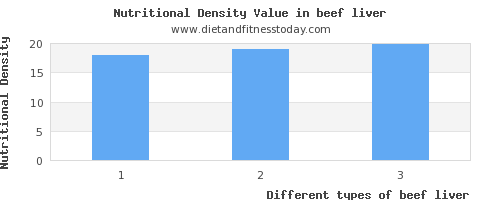 beef liver iron per 100g