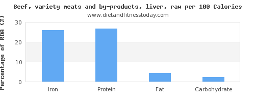 iron and nutrition facts in beef liver per 100 calories