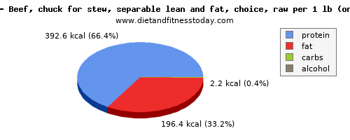 potassium, calories and nutritional content in beef
