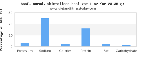 potassium and nutritional content in beef