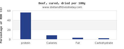 protein and nutrition facts in beef per 100g