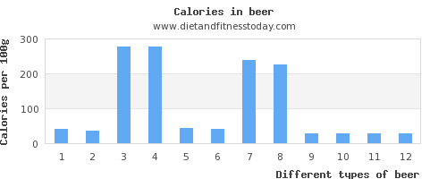 beer carbs per 100g