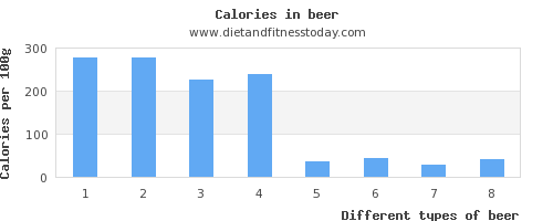 beer saturated fat per 100g