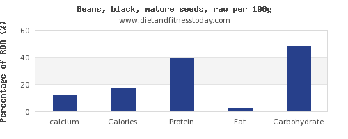 calcium and nutrition facts in black beans per 100g