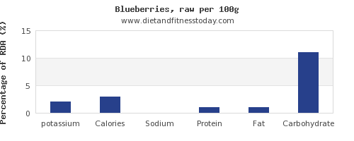 potassium and nutrition facts in blueberries per 100g