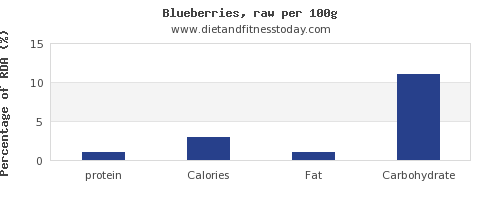 protein and nutrition facts in blueberries per 100g