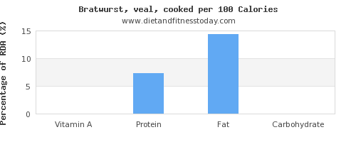 vitamin a and nutrition facts in bratwurst per 100 calories