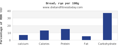calcium and nutrition facts in bread per 100g