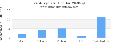 calcium and nutritional content in bread