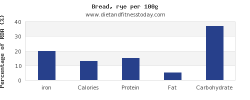 iron and nutrition facts in bread per 100g