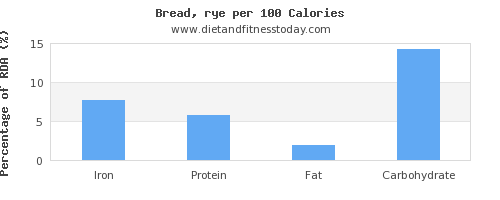 iron and nutrition facts in bread per 100 calories