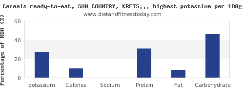 potassium and nutrition facts in breakfast cereal per 100g
