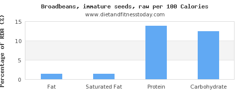 fat and nutrition facts in broadbeans per 100 calories