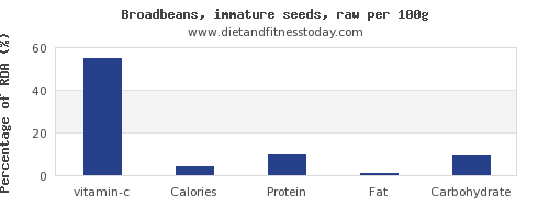 vitamin c and nutrition facts in broadbeans per 100g
