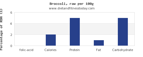 folic acid and nutrition facts in broccoli per 100g