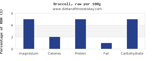 magnesium and nutrition facts in broccoli per 100g